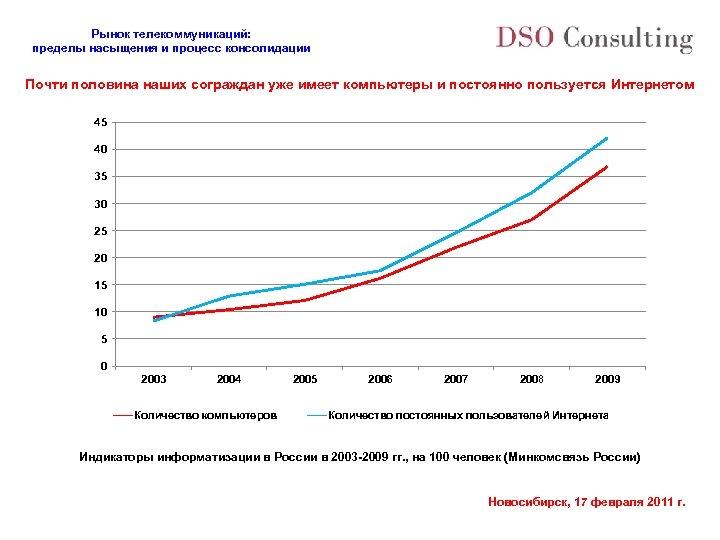 Рынок телекоммуникаций: пределы насыщения и процесс консолидации Почти половина наших сограждан уже имеет компьютеры