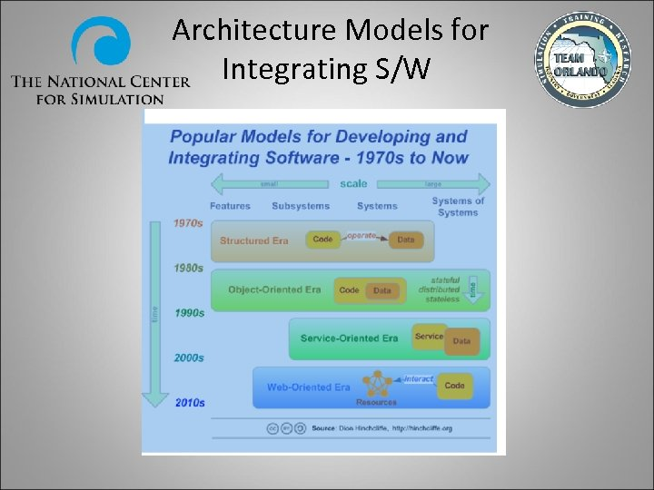 Architecture Models for Integrating S/W