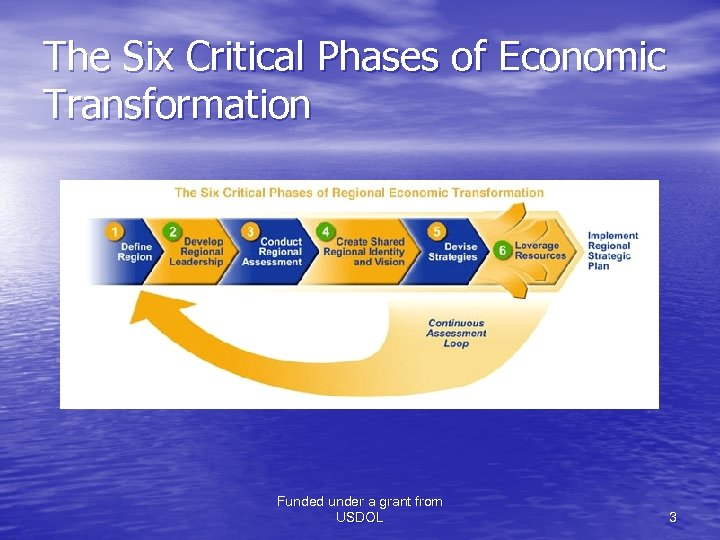 The Six Critical Phases of Economic Transformation Funded under a grant from USDOL 3