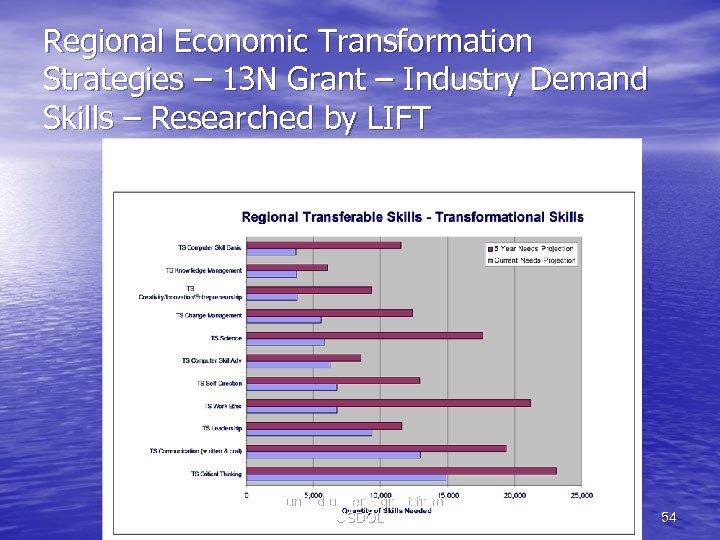 Regional Economic Transformation Strategies – 13 N Grant – Industry Demand Skills – Researched