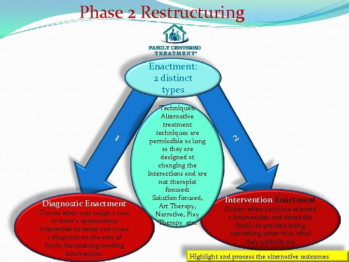 Phase 2 Restructuring Enactment: 2 distinct types 1 Diagnostic Enactment Occurs when you assign