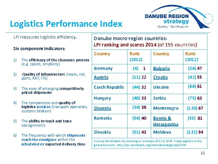 Logistics Performance Index LPI measures logistics efficiency. Six component indicators: 1) The efficiency of