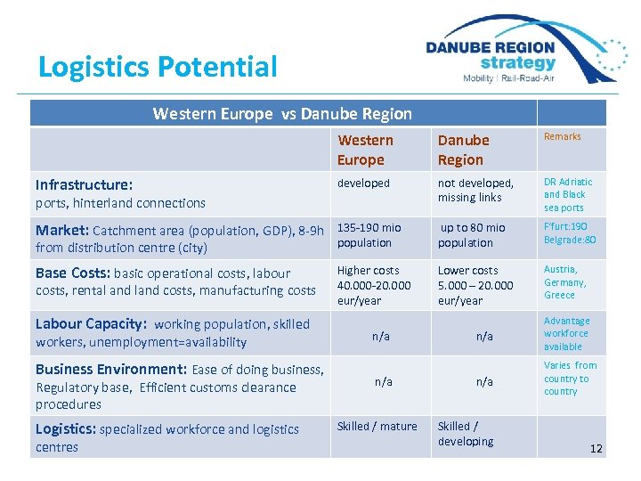 Logistics Potential Western Europe vs Danube Region Western Europe Danube Region Remarks Infrastructure: developed