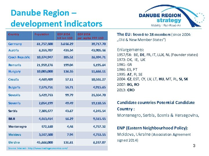 Danube Region – development indicators Country Germany Population GDP 2014 bill ion USD GDP