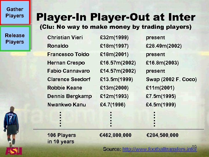 Gather Players Player-In Player-Out at Inter (Clu: No way to make money by trading