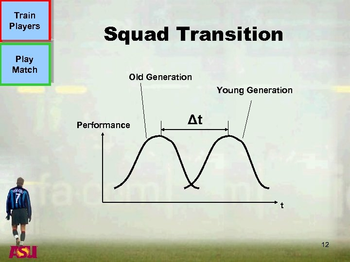 Train Players Play Match Squad Transition Old Generation Young Generation Performance Δt t 12