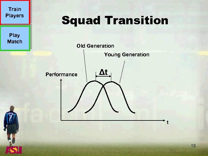 Train Players Play Match Squad Transition Old Generation Young Generation Performance Δt t 13