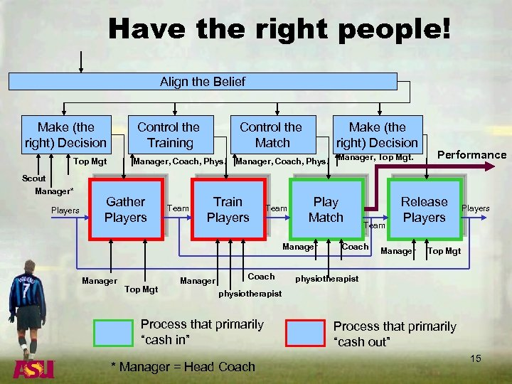 Have the right people! Align the Belief Make (the right) Decision Control the Training