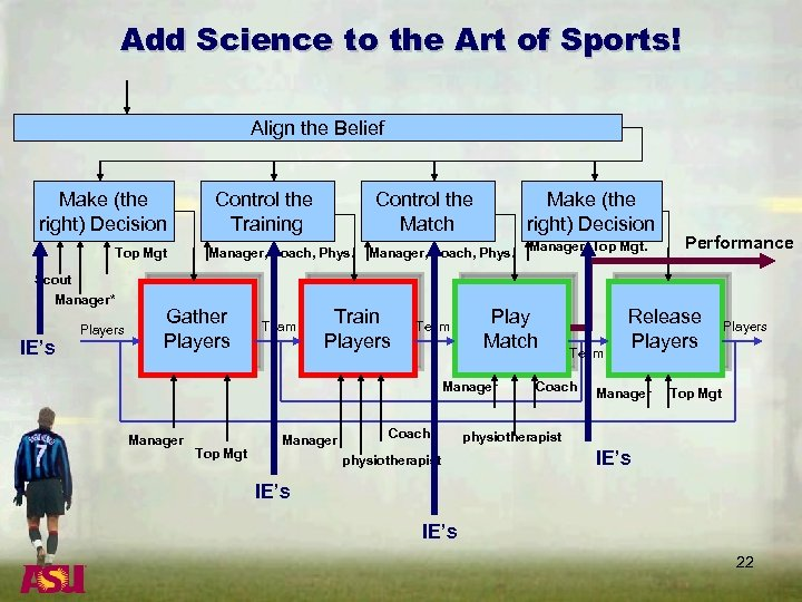 Add Science to the Art of Sports! Align the Belief Make (the right) Decision