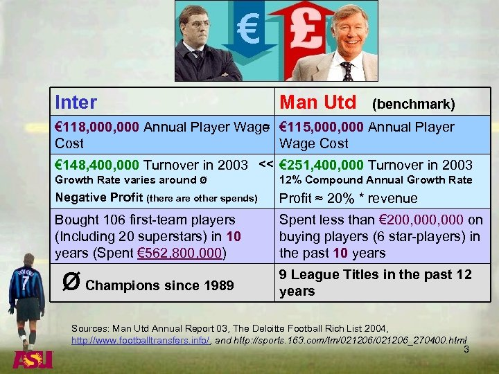 Inter Man Utd (benchmark) = € 118, 000 Annual Player Wage € 115, 000