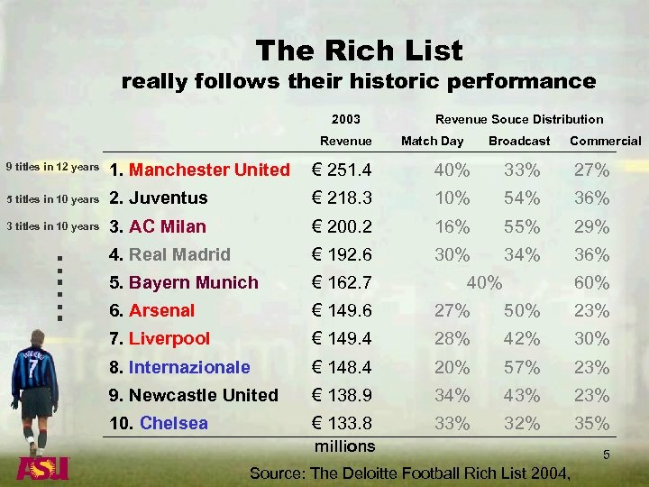 The Rich List really follows their historic performance 2003 Revenue Souce Distribution Match Day