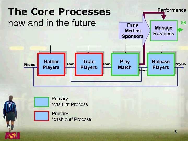 The Core Processes now and in the future Players Gather Players Team Train Players