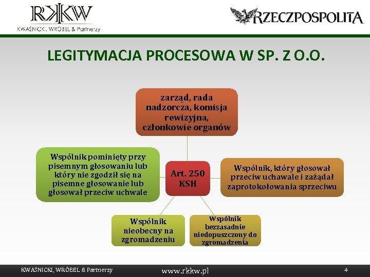 LEGITYMACJA PROCESOWA W SP. Z O. O. zarząd, rada nadzorcza, komisja rewizyjna, członkowie organów