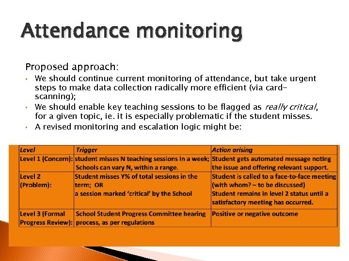 Attendance monitoring Proposed approach: • • • We should continue current monitoring of attendance,