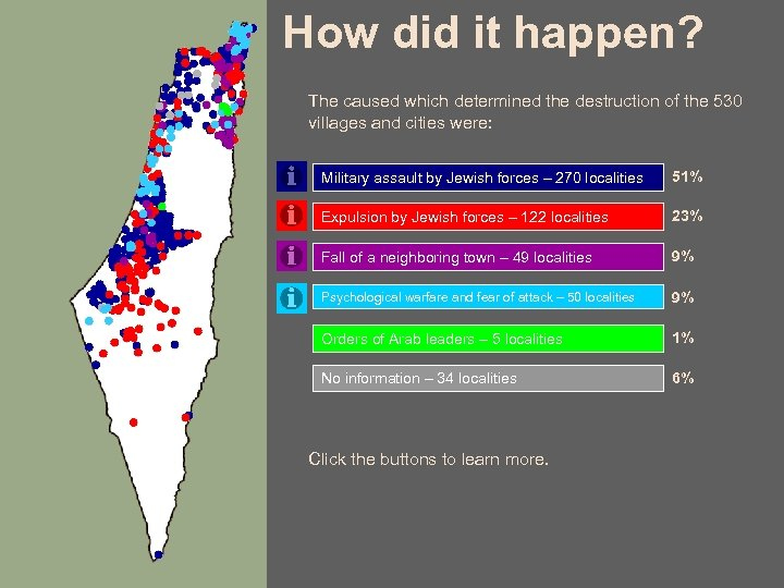 How did it happen? The caused which determined the destruction of the 530 villages
