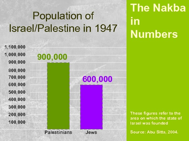 Population of Israel/Palestine in 1947 The Nakba in Numbers 1, 100, 000 1, 000