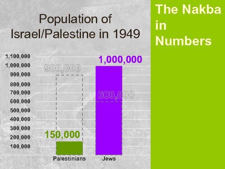 Population of Israel/Palestine in 1949 1, 100, 000 1, 000, 000 900, 000 800,