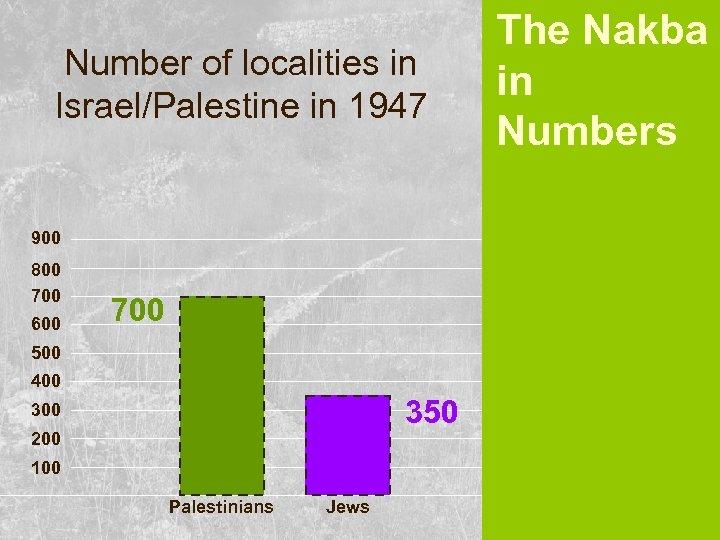 Number of localities in Israel/Palestine in 1947 900 800 700 600 700 500 400