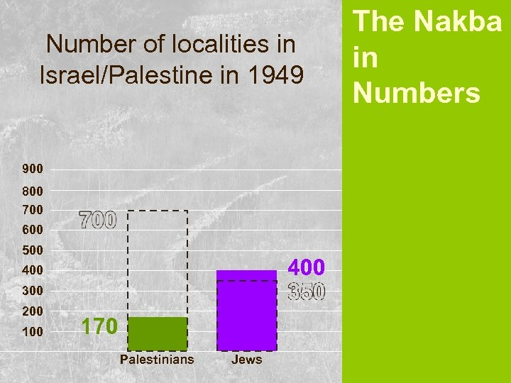 Number of localities in Israel/Palestine in 1949 900 800 700 600 500 400 300