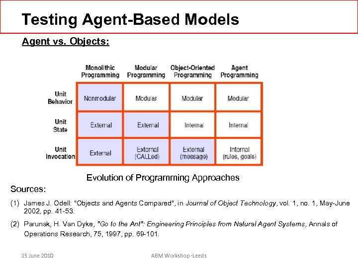 Testing Agent-Based Models Agent vs. Objects: Evolution of Programming Approaches Sources: (1) James J.