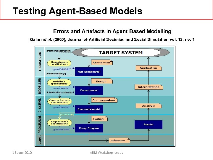Testing Agent-Based Models Errors and Artefacts in Agent-Based Modelling Galan et al. (2009), Journal