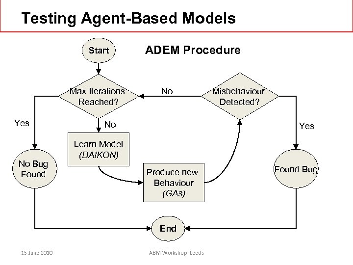 Testing Agent-Based Models Start Max Iterations Reached? Yes No Bug Found ADEM Procedure No
