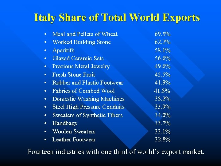 Italy Share of Total World Exports • • • • Meal and Pellets of