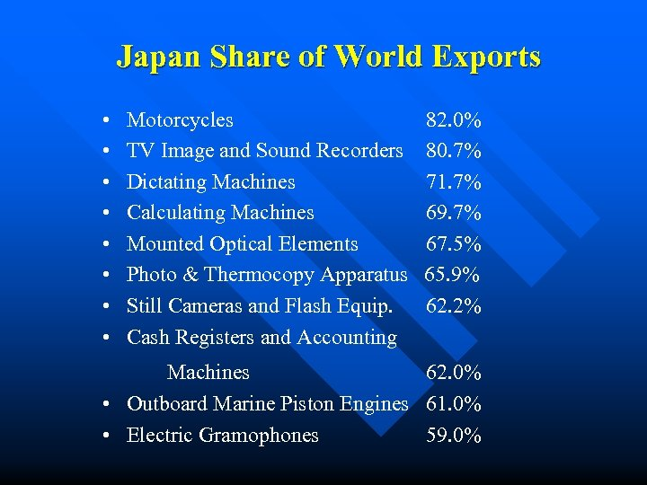 Japan Share of World Exports • • Motorcycles TV Image and Sound Recorders Dictating