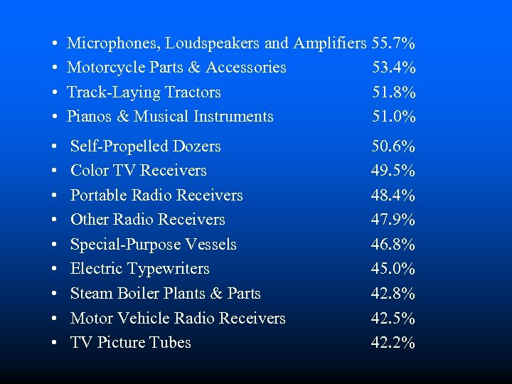 • • Microphones, Loudspeakers and Amplifiers 55. 7% Motorcycle Parts & Accessories 53.