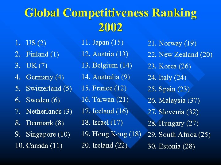 Global Competitiveness Ranking 2002 1. US (2) 11. Japan (15) 21. Norway (19) 2.