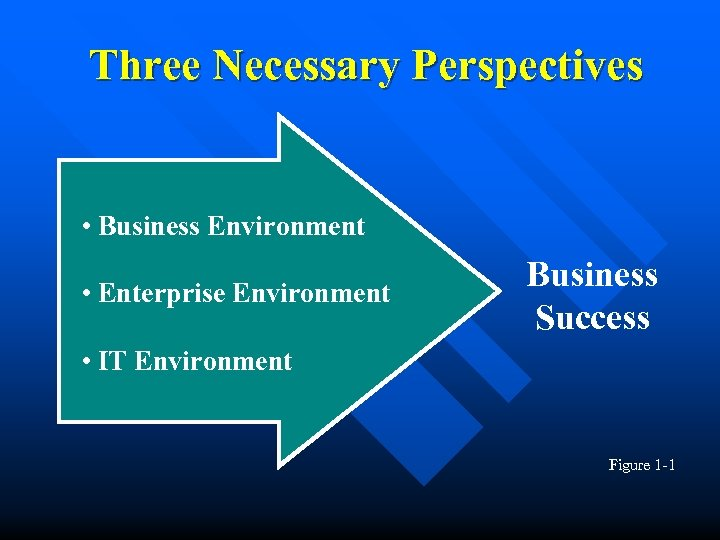 Three Necessary Perspectives • Business Environment • Enterprise Environment Business Success • IT Environment