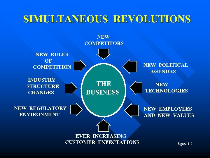 SIMULTANEOUS REVOLUTIONS NEW COMPETITORS NEW RULES OF COMPETITION INDUSTRY STRUCTURE CHANGES NEW POLITICAL AGENDAS