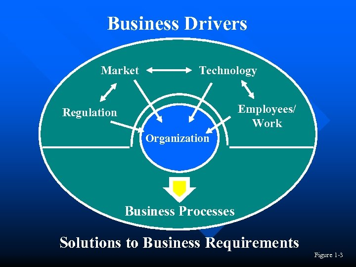 Business Drivers Market Technology Employees/ Work Regulation Organization Business Processes Solutions to Business Requirements