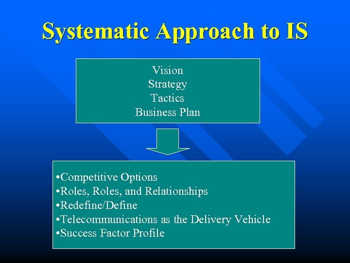 Systematic Approach to IS Vision Strategy Tactics Business Plan • Competitive Options • Roles,