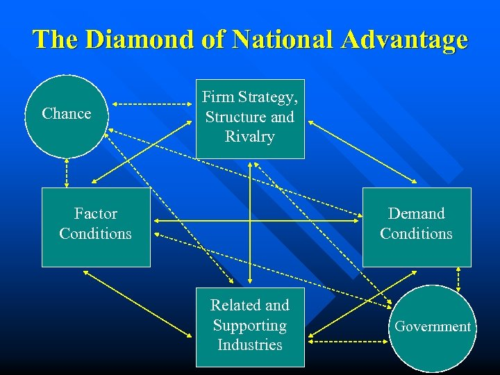 The Diamond of National Advantage Chance Firm Strategy, Structure and Rivalry Factor Conditions Demand