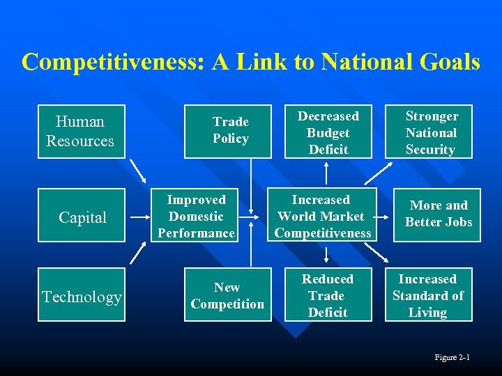 Competitiveness: A Link to National Goals Human Resources Capital Technology Trade Policy Improved Domestic