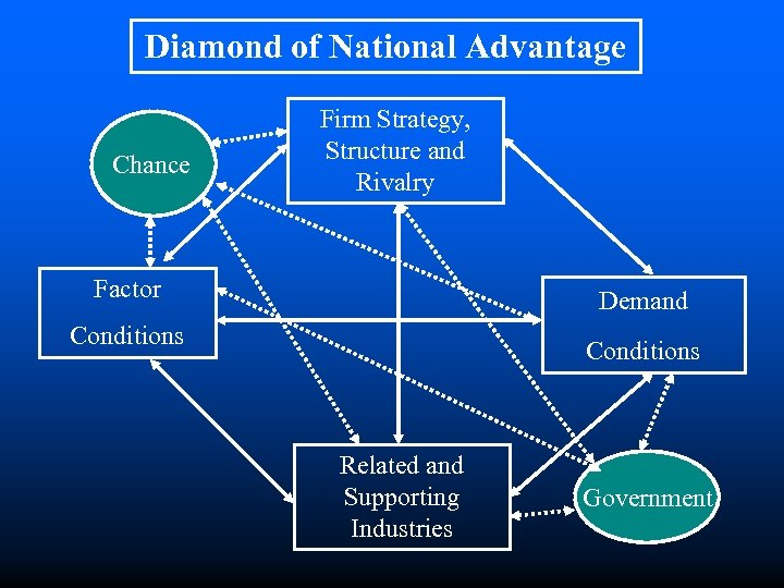 Diamond of National Advantage Chance Firm Strategy, Structure and Rivalry Factor Demand Conditions Related