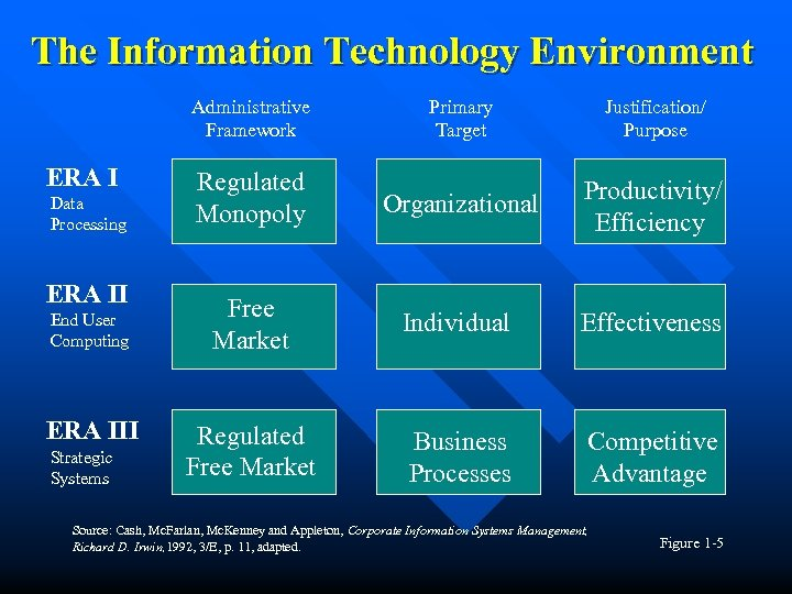 The Information Technology Environment Administrative Framework ERA I Data Processing ERA II End User