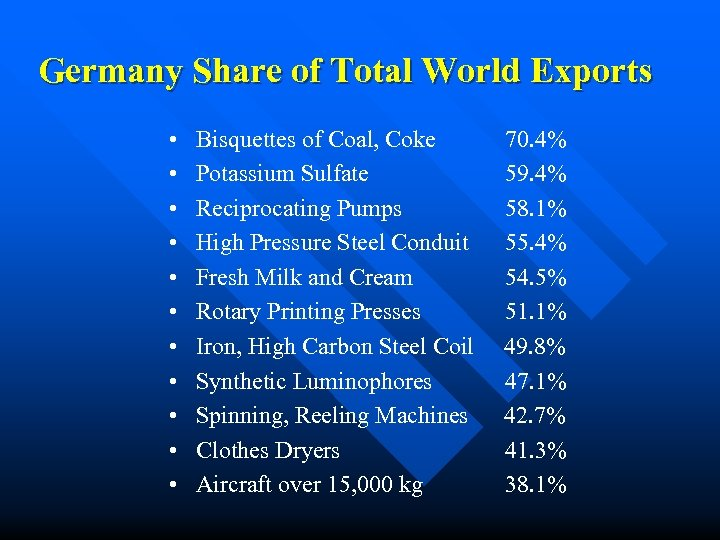 Germany Share of Total World Exports • • • Bisquettes of Coal, Coke Potassium