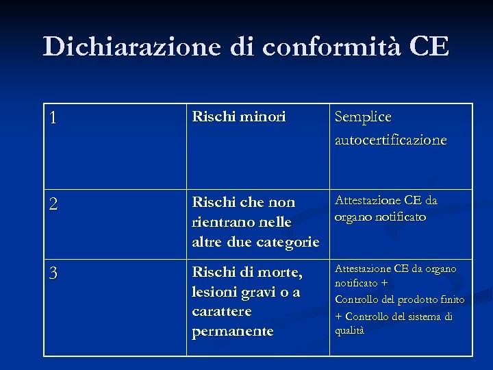 Dichiarazione di conformità CE 1 Rischi minori Semplice autocertificazione 2 Attestazione CE da Rischi