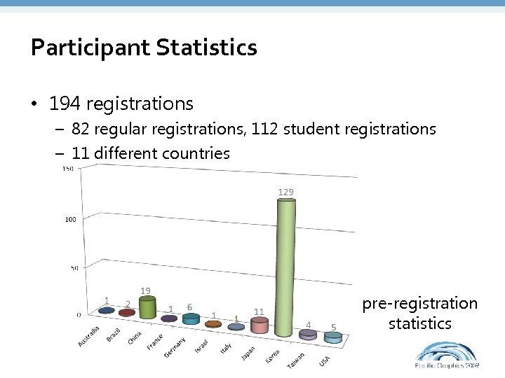 Participant Statistics • 194 registrations – 82 regular registrations, 112 student registrations – 11