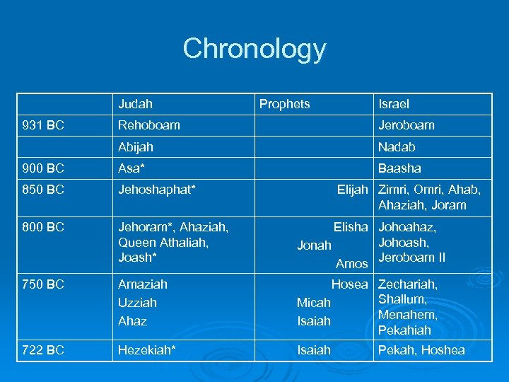 Chronology Judah 931 BC Prophets Israel Rehoboam Jeroboam Abijah Nadab 900 BC Asa* Baasha