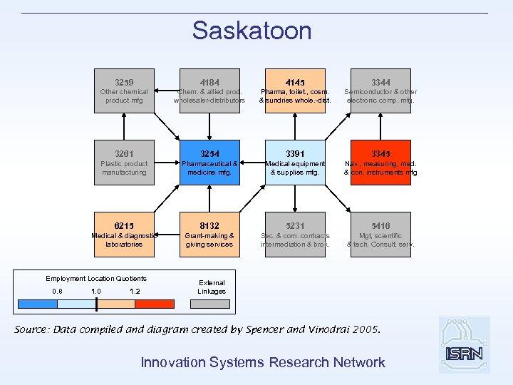 Saskatoon 3259 4184 4145 3344 Other chemical product mfg Chem. & allied prod. wholesaler-distributors