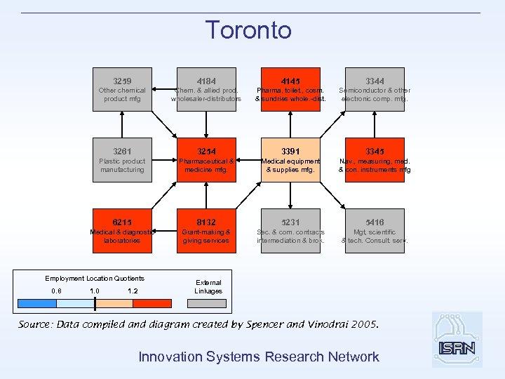 Toronto 3259 4184 4145 3344 Other chemical product mfg Chem. & allied prod. wholesaler-distributors