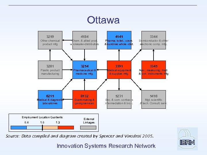 Ottawa 3259 4184 4145 3344 Other chemical product mfg Chem. & allied prod. wholesaler-distributors