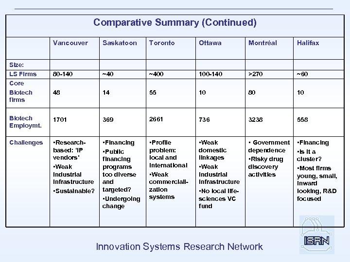 Comparative Summary (Continued) Vancouver Saskatoon Toronto Ottawa Montréal Halifax 80 -140 ~400 100 -140