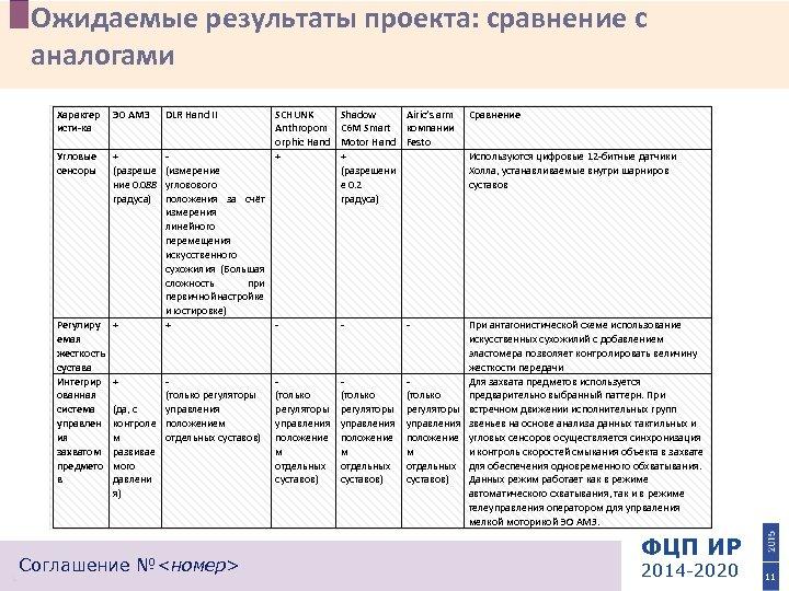 Ожидаемые результаты проекта: сравнение с аналогами Характер исти-ка ЭО АМЗ DLR Hand II Угловые