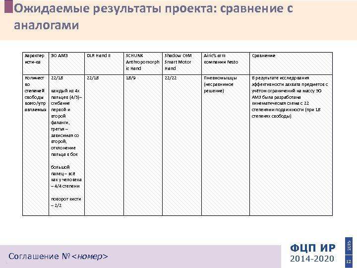 Ожидаемые результаты проекта: сравнение с аналогами Характер исти-ка ЭО АМЗ DLR Hand II Количест