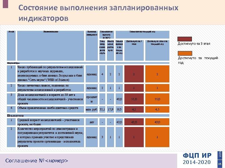 Состояние выполнения запланированных индикаторов № п/п Наименование Единица измерения Значения по проекту ВСЕГО Значения