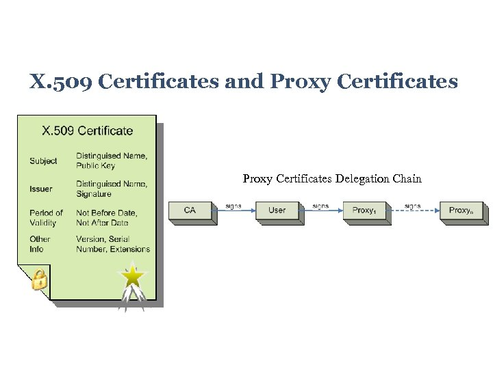 X. 509 Certificates and Proxy Certificates Delegation Chain